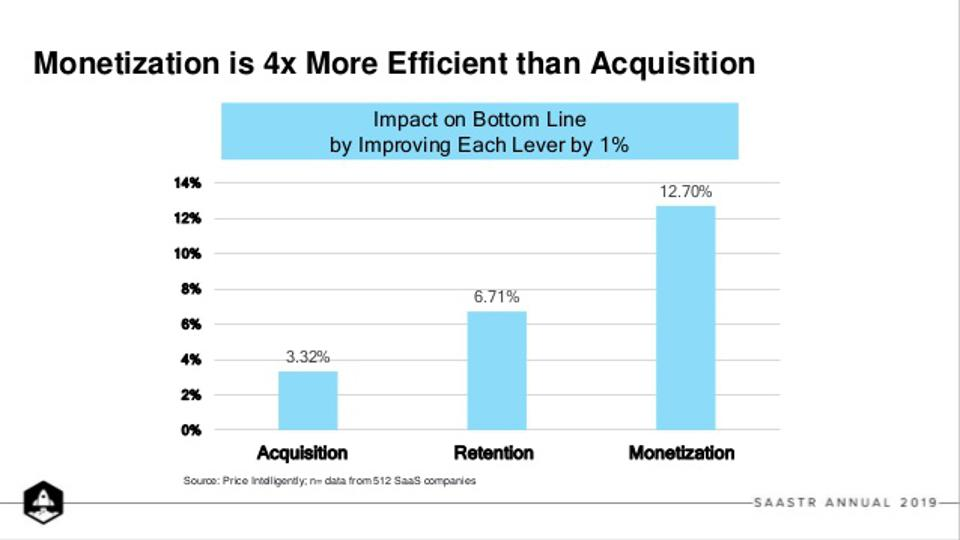 Monetization, retention, and acquisition impact on company bottom line.