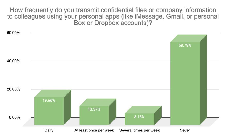 Wrike's May 2020 survey shows that approximately 41% of employees surveyed indicated they had transmitted confidential files or company information to colleagues using personal applications.