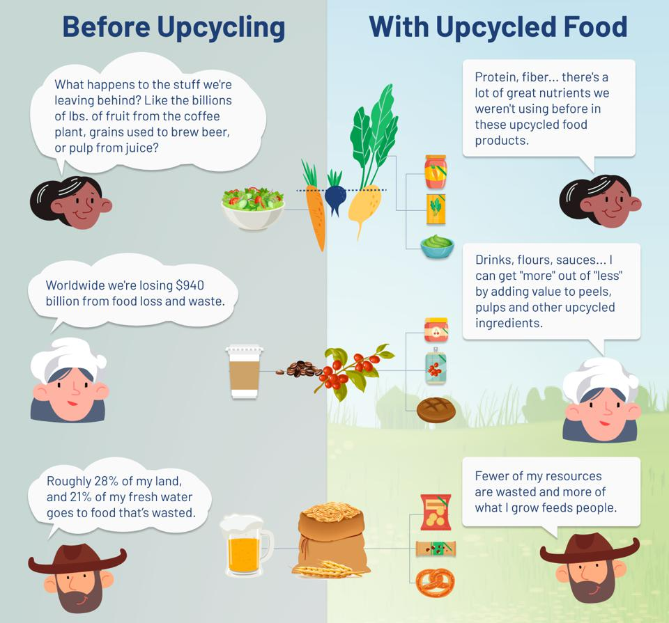 An explanation of Upcycled food