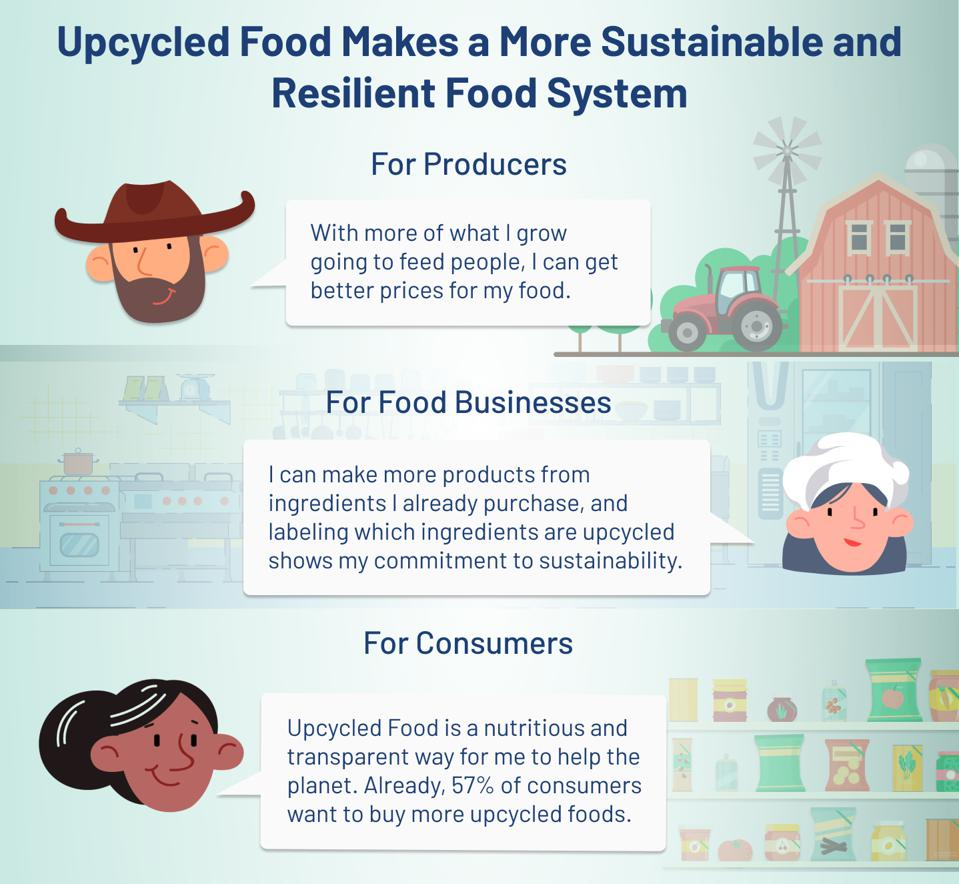 Upcycled food and sustainability