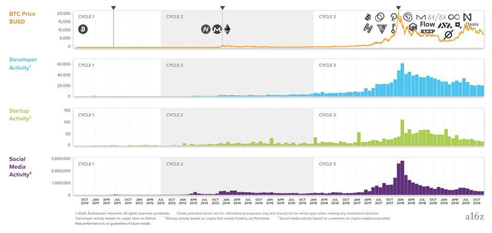 bitcoin, bitcoin price, crypto, Andreessen Horowitz, chart