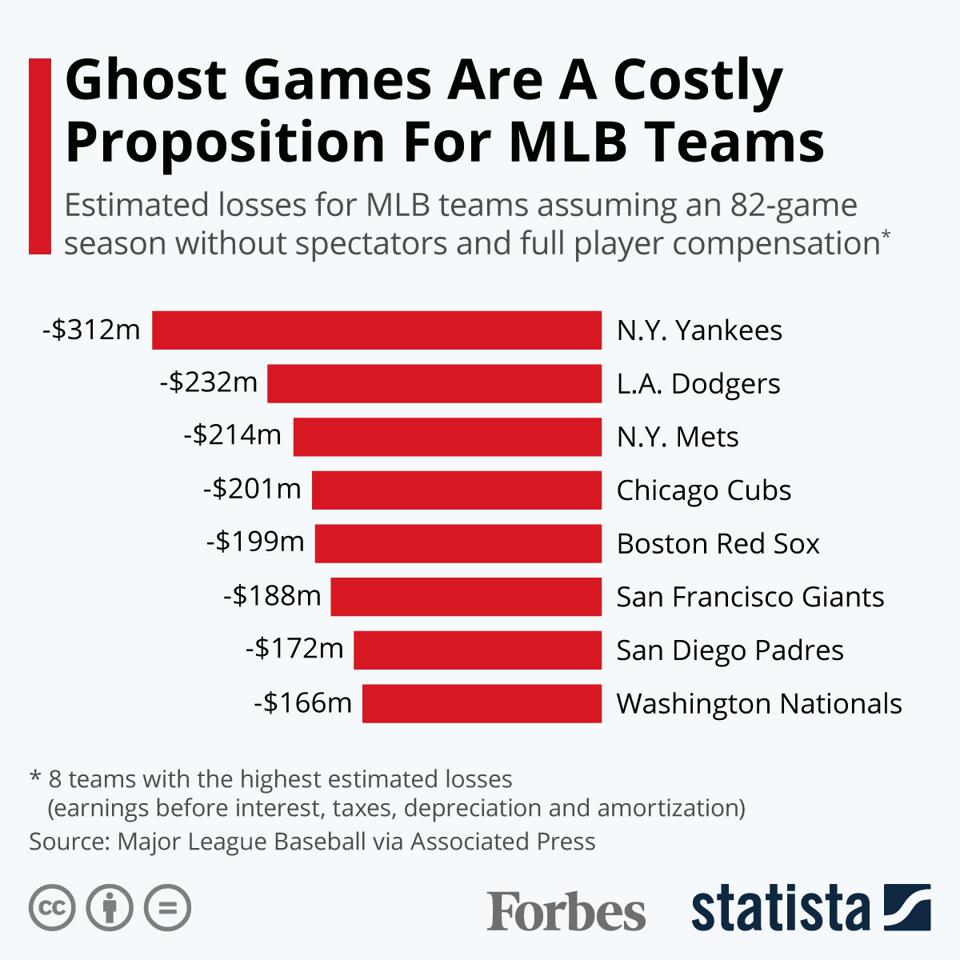 Ghost Games Are A Costly Proposition For MLB Teams