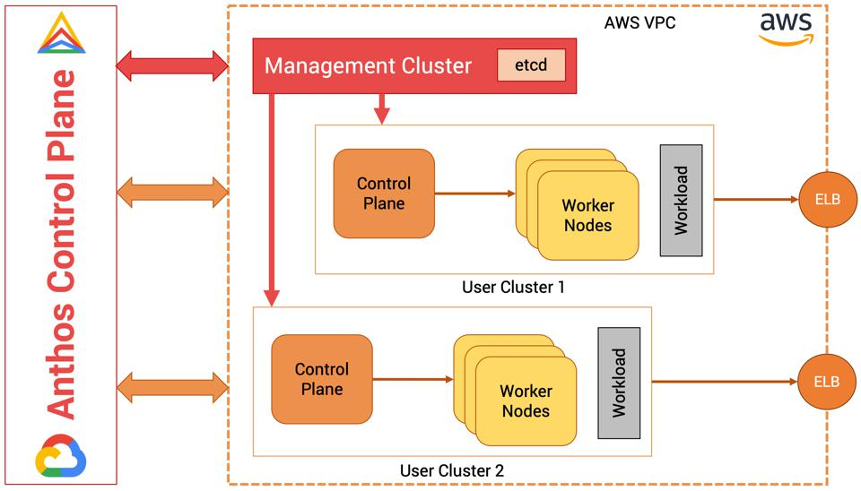 Anthos in AWS