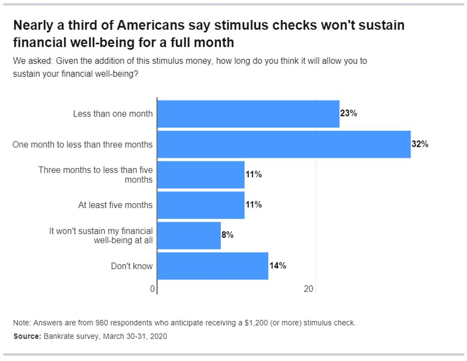 55% of Americans say a stimulus check would sustain them for less than three months
