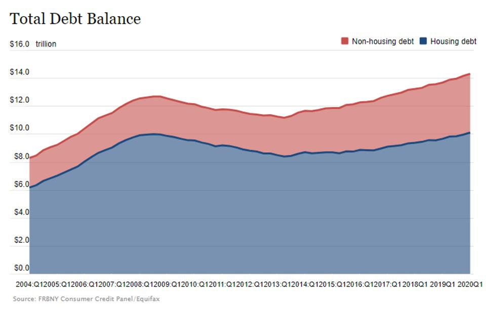 Household debt has reached $14.3 trillion the first quarter of 2020