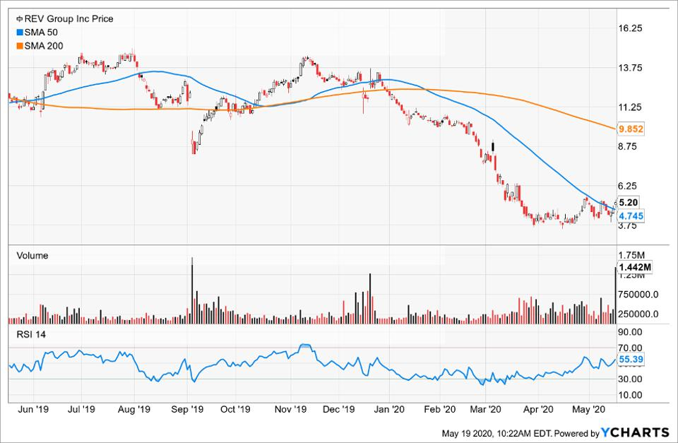 Rev Group Inc's price compared to its Simple Moving Average