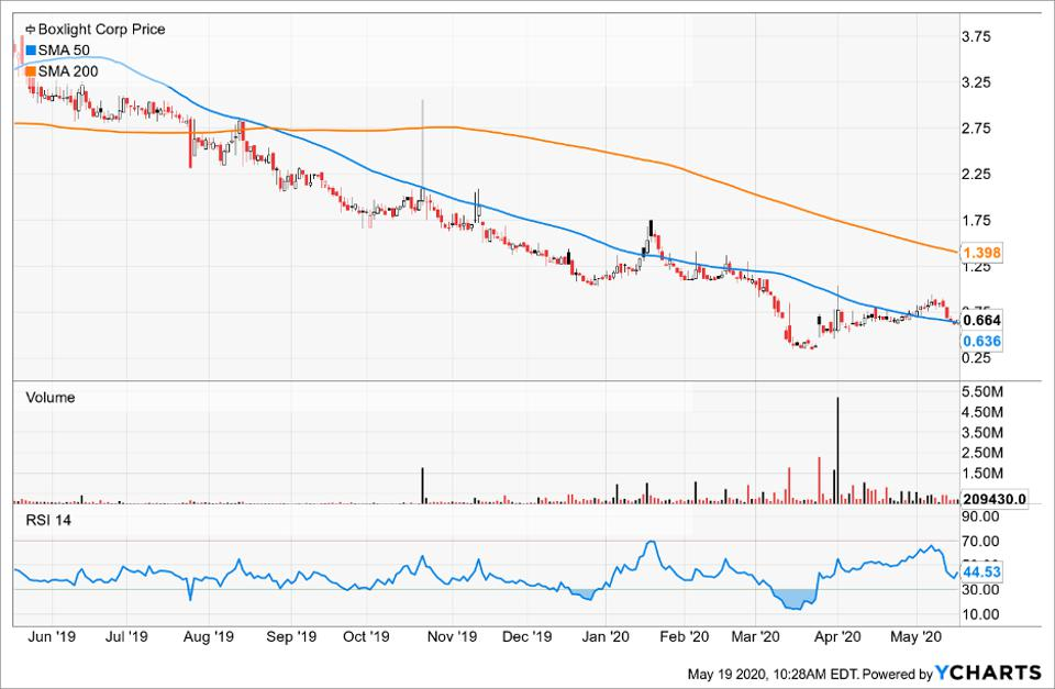 Boxlight Corp's price compared to its Simple Moving Average