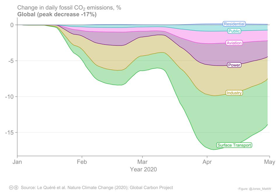 Change in daily emissions