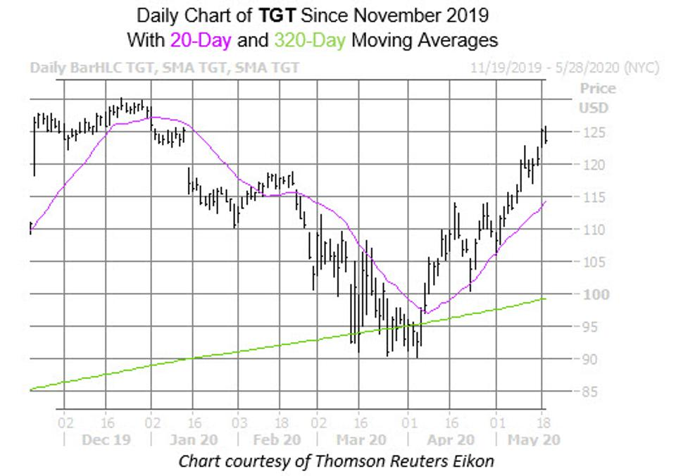 TGT Stock Cools Ahead Of Q1 Report