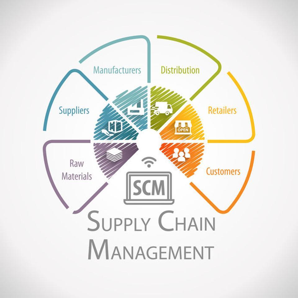 Supply chain management graphic.