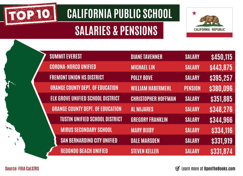 California has a $1 trillion unfunded pension liability.