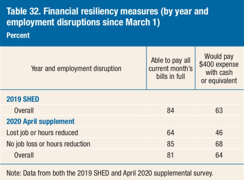 Financial resiliency measures