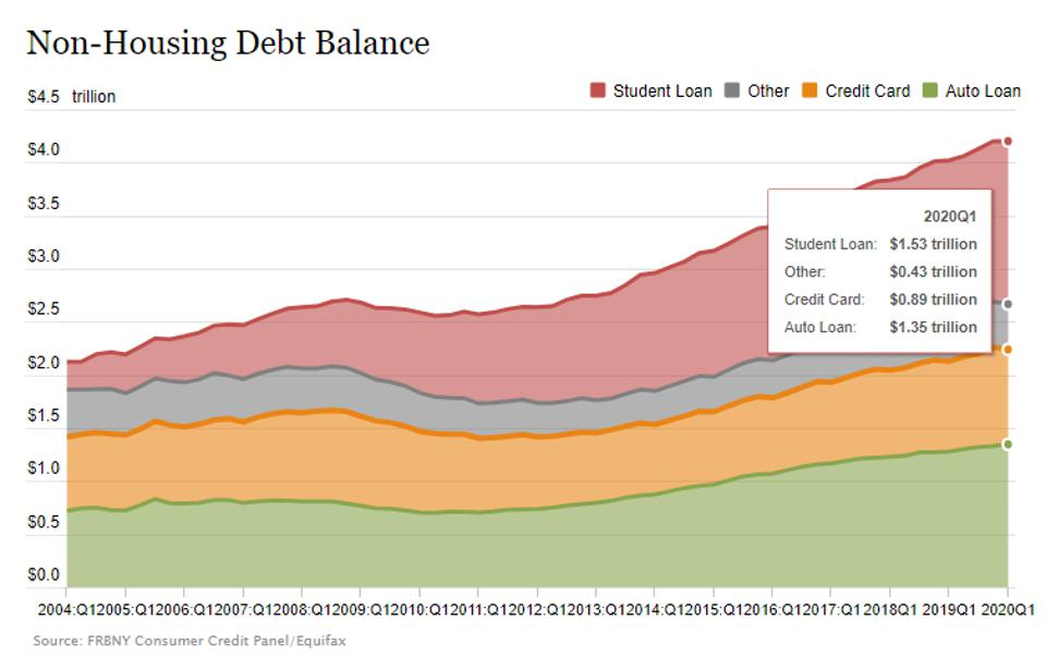 While credit card debt declined in the first quarter of 2020, it had grown significantly and is higher than 2008 levels.