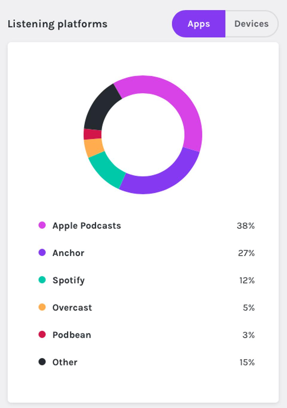 Listening market share between different podcasting platforms for the TechFirst podcast.