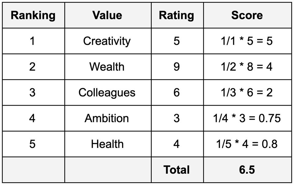 Decision Value Rating