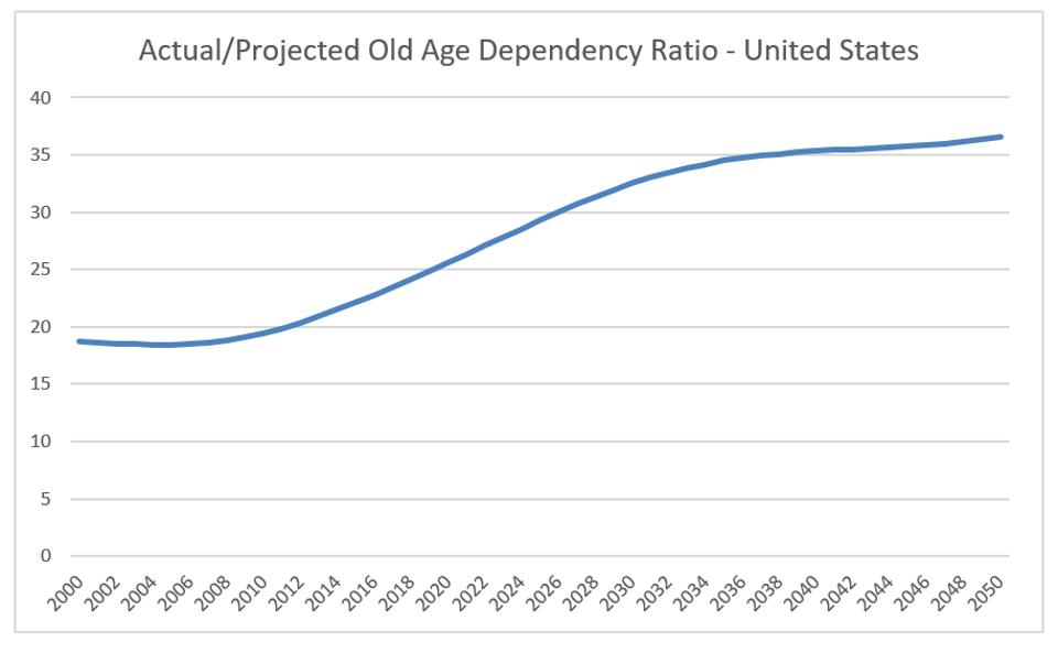 United States Old Age Dependency Ratio, per World Bank