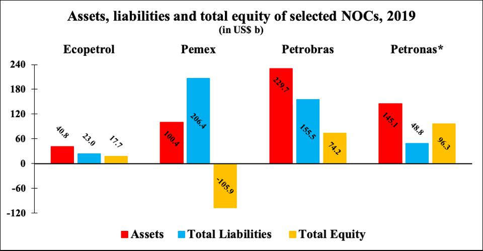 Assets, liabilities, total equity