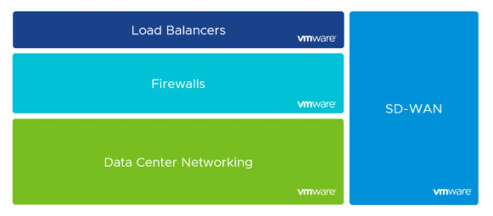 Figure 3: VMware's strategy in Network Security – to target the full $30B TAM in these four segments.