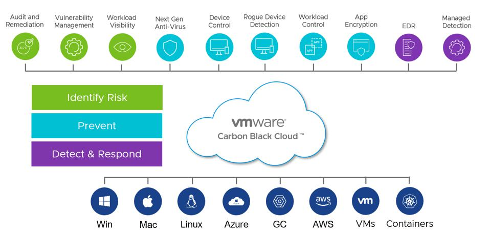 Figure 4: VMware's recently integrated Carbon Black security cloud and its many capabilities.