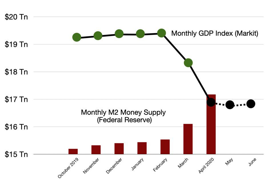 A comparison of the M2 Money supply growth with the decline in GDP in 2020