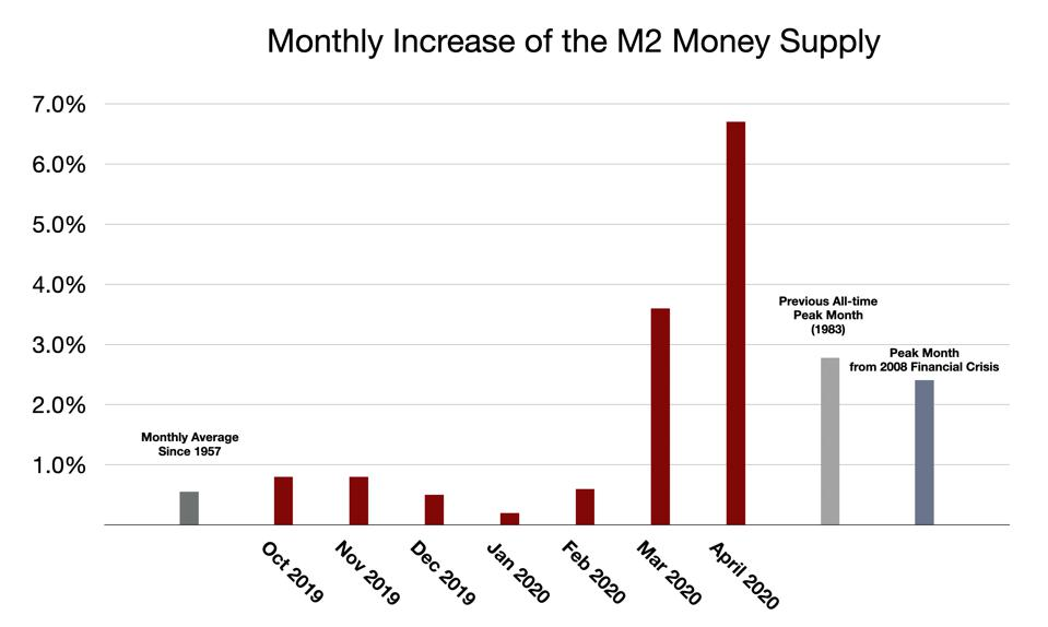 monthly increases in the M2 money supply in 2020