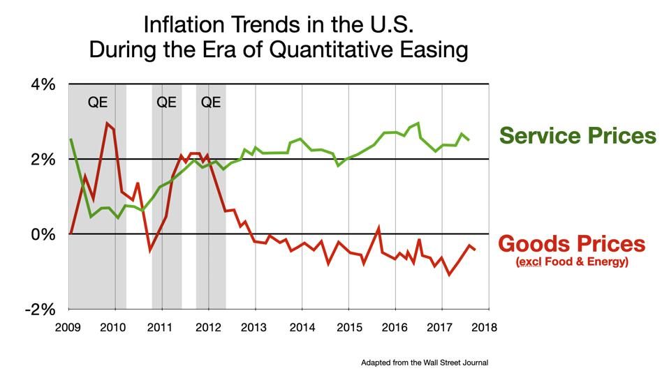 Inflation for services and goods since 2009