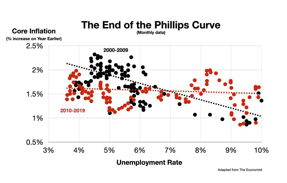 Phillips curve for 2000-2009 vs 2010-2019