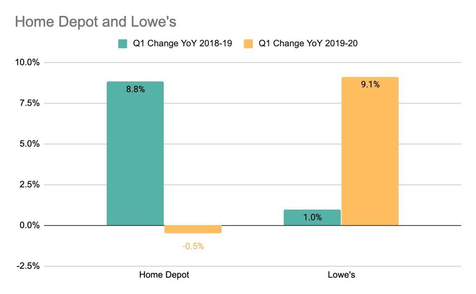 Home Depot & Lowes traffic change 1Q2020