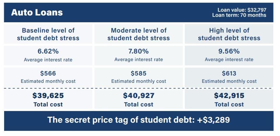 student loans auto loans