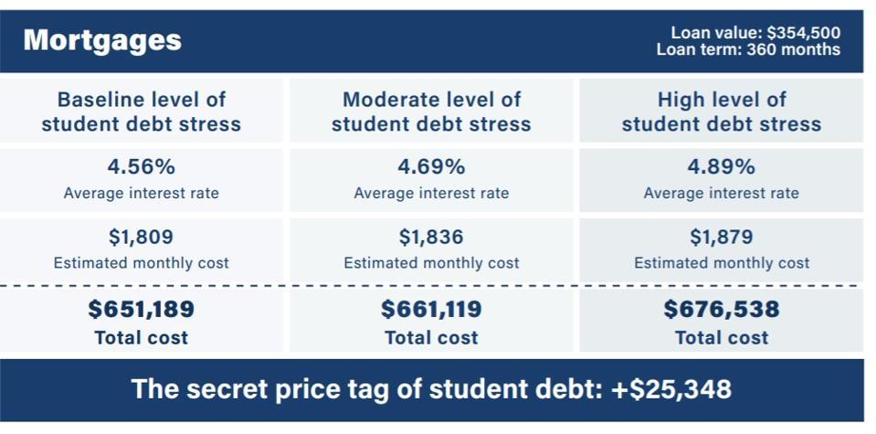 mortgage debt student loan debt