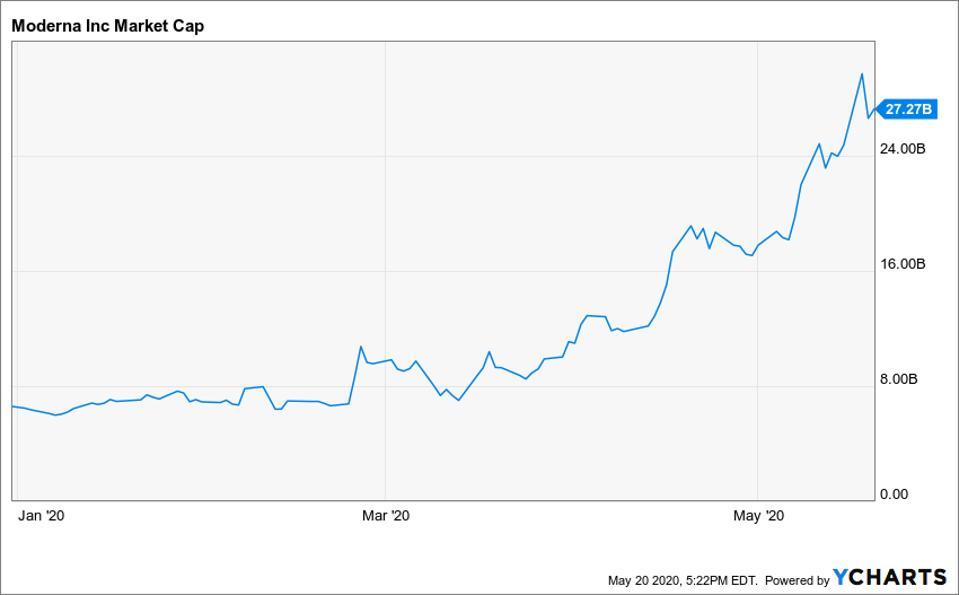 Moderna's market capitalization graph