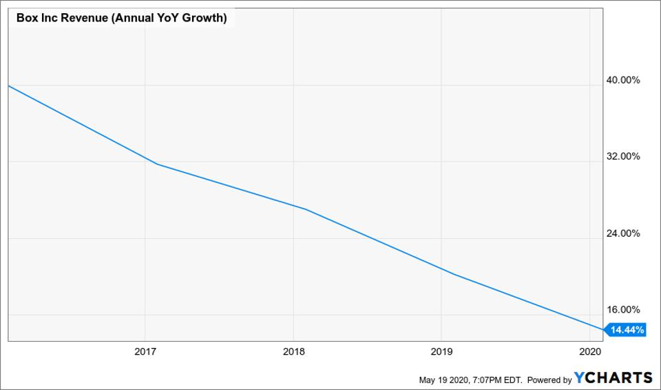 Box Inc Revenue - YCharts