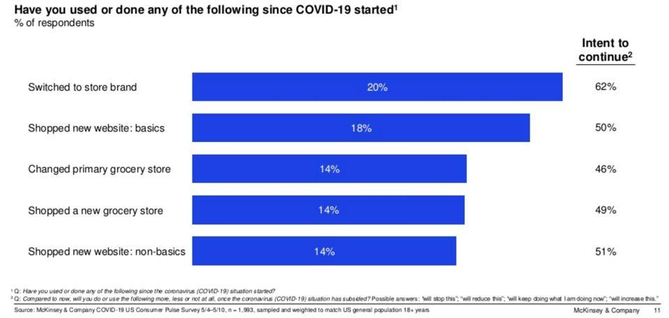 McKinsey & Company COVID-19 US Consumer Pulse Survey 5/4 - 5/10.