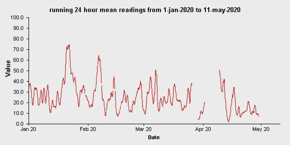 air quality graph