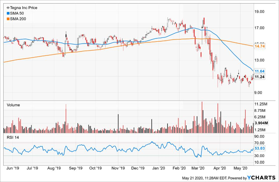 Price of Tenga Inc compared to its Simple Moving Average