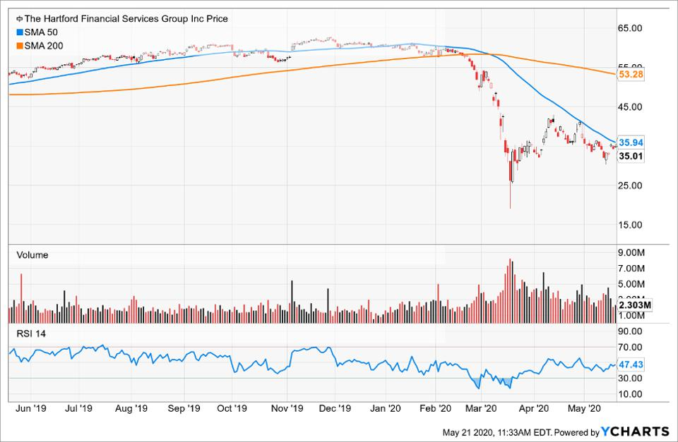 Price of The Hartford Financial Services Group Inc compared to its Simple Moving Average