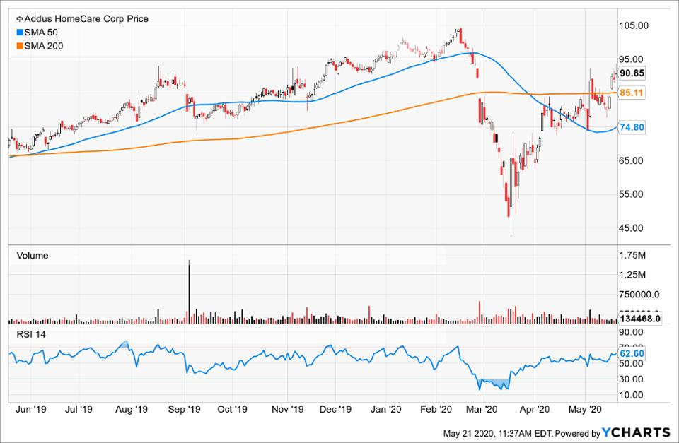 Price of Addus HomeCare Corp compared to its Simple Moving Average