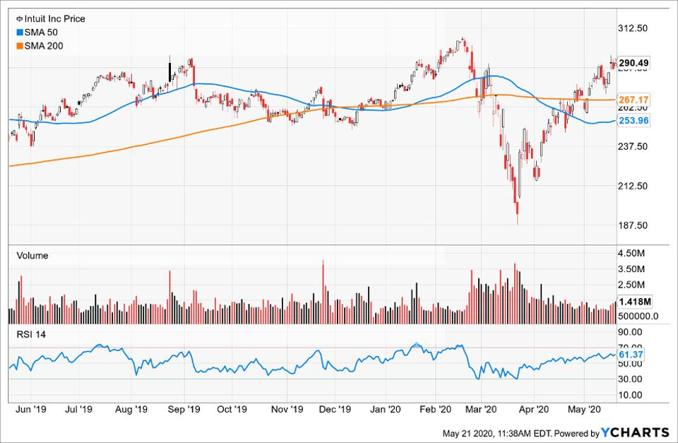 Price of Intuit Inc compared to its Simple Moving Average