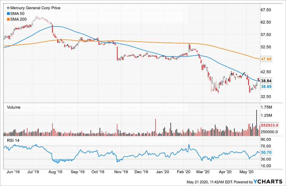 Price of Mercury General Corp Inc compared to its Simple Moving Average