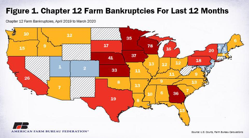 Farm bankruptcies have been steadily increase over the past five years.
