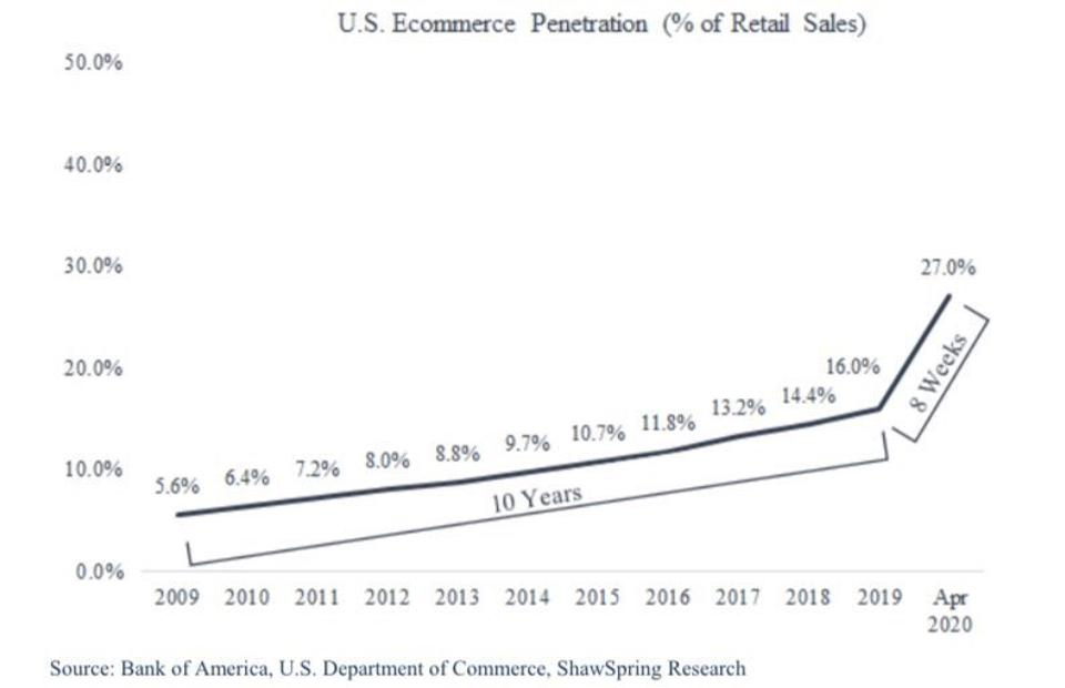 U.S. Ecommerce penetration (% of retail sales) saw a steep increase in the last 8 weeks