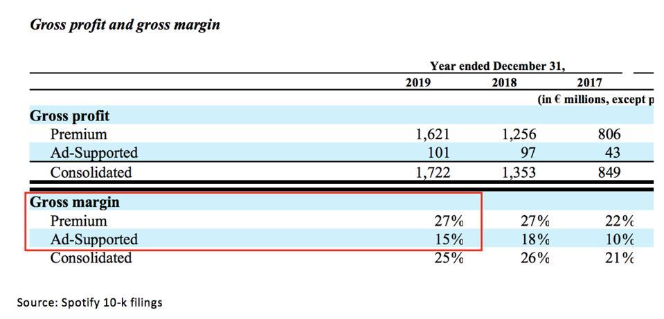 SPOT gross profit and gross margin