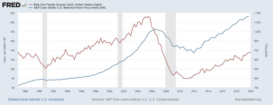 home prices, new listings