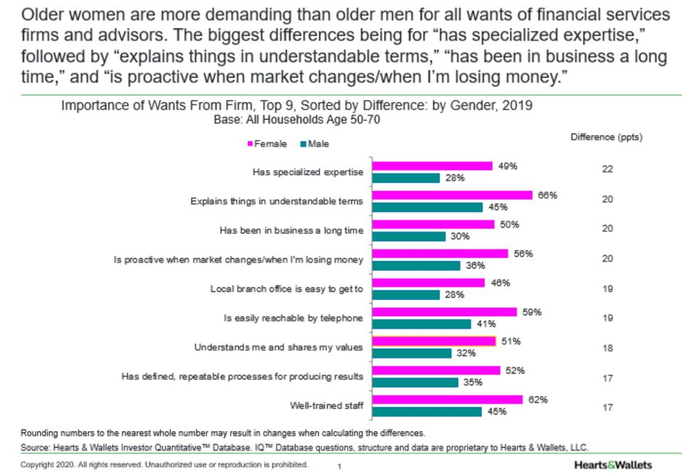 Graph of importance of wants from firm sorted by gender