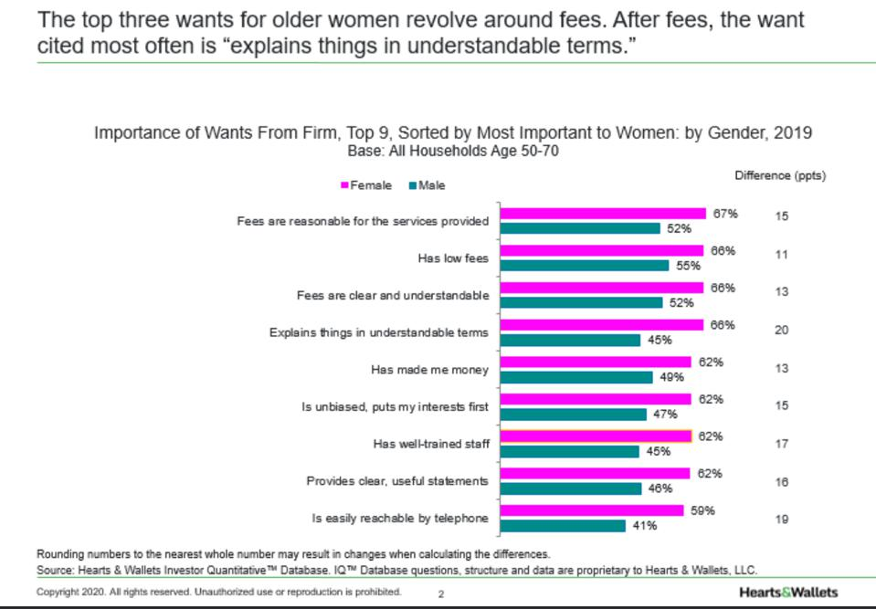 Graph of importance of wants from firm sorted by most important to women