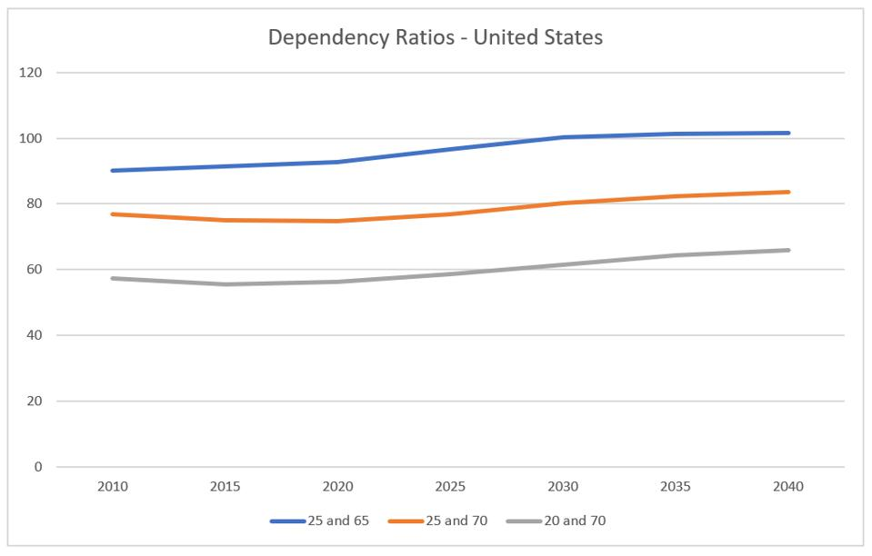 Dependency ratios, from UN projections, United States