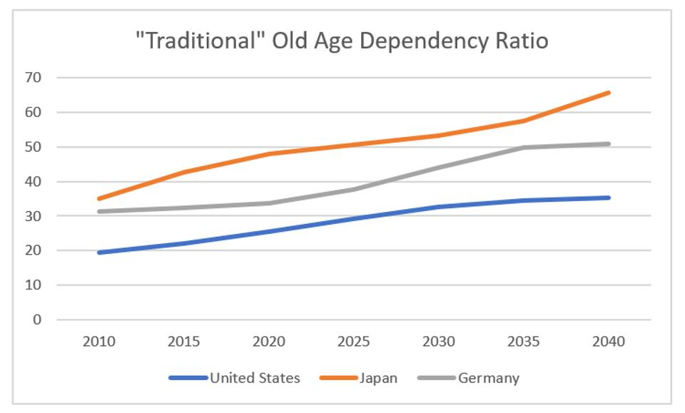 ″Traditional″ old age dependency ratio