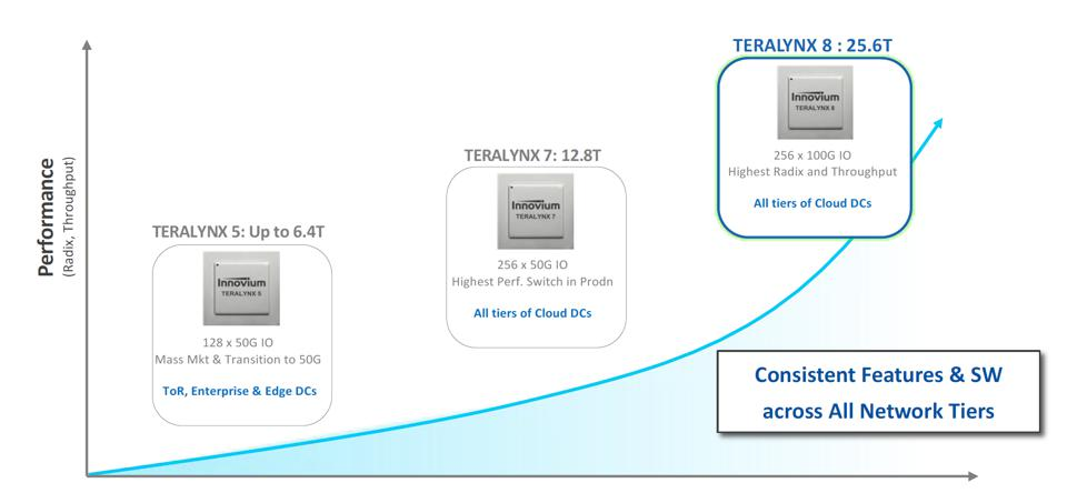 The Innovium TERALYNX product line covers from edge networks to cloud