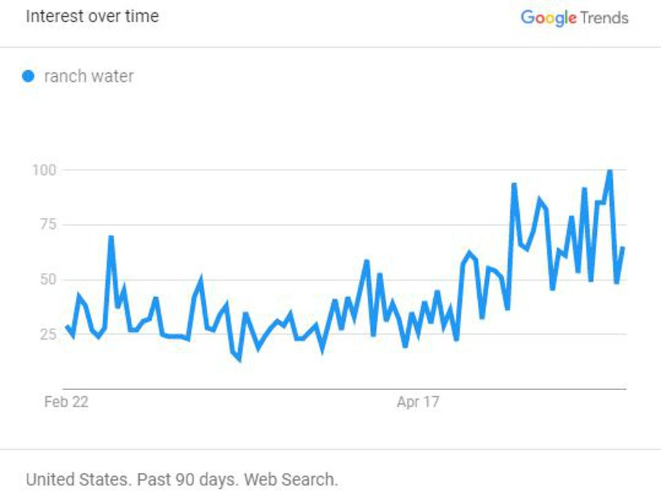 google trends for ranch water