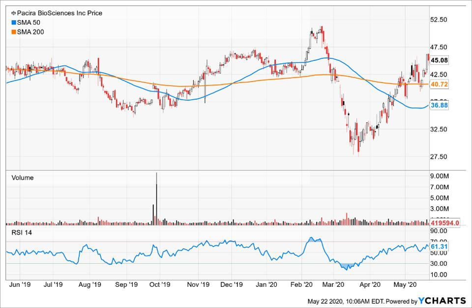 Pacira BioSciences Inc price compared to its Simple Moving Average